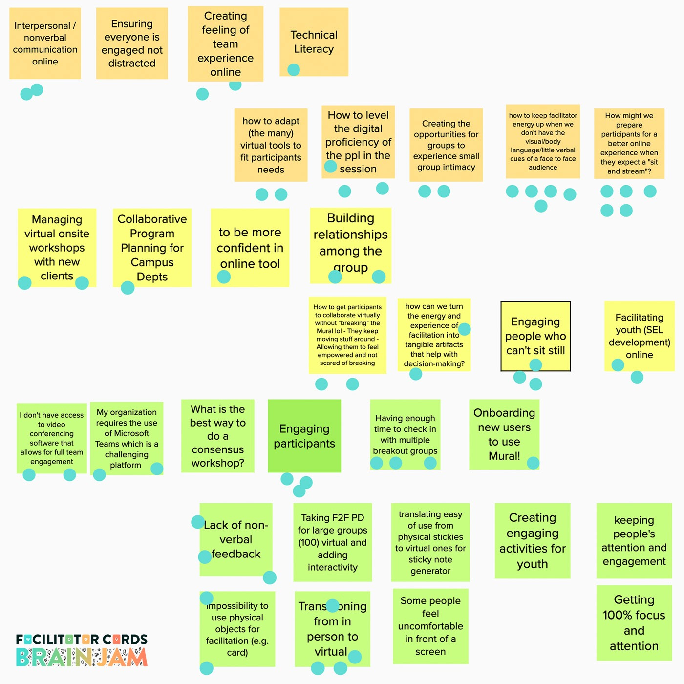 a bunch of sticky notes with text on them describing challenges facilitators are facing in virtual meetings